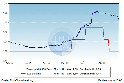 Grafik der Woche: Tagesgeld und EZB-Leitzins