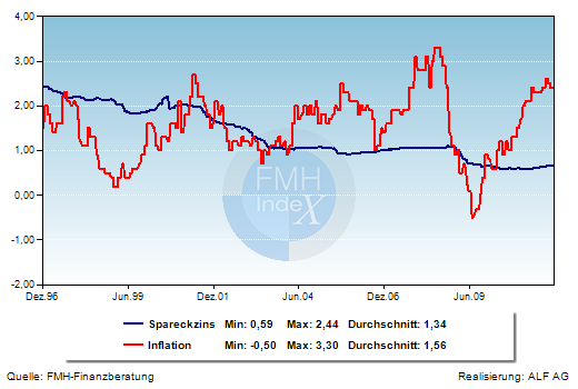 Grafik der Woche: Sparbuchzins und Inflation