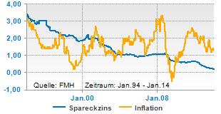 Nicht immer war die Inflationsrate höher als der Sparbuchzins
