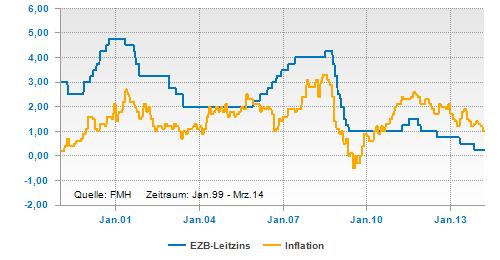 Verlauf von Inflation und EZB-Leitzins