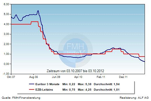 Grafik der Woche: EZB-Leitzins und Euribor 3 Monate