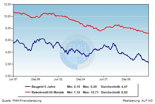 Grafik der Woche: Kreditzinsen 5 Jahre fest