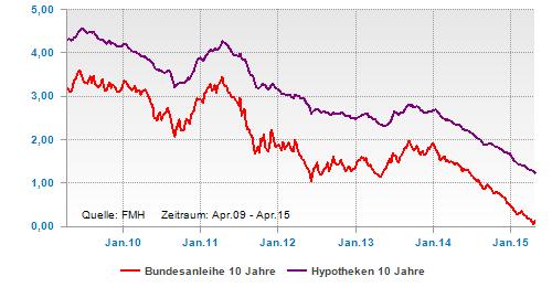 Bundesanleihe und Hypothekenzinsen