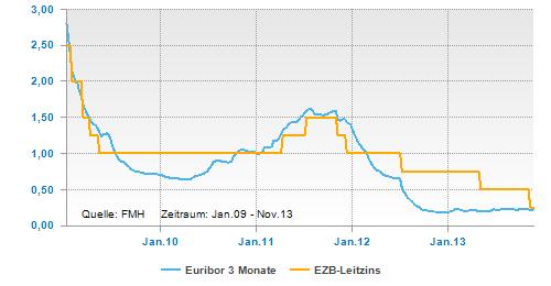 EZB-Leitzins und Euribor fast wieder gleich auf