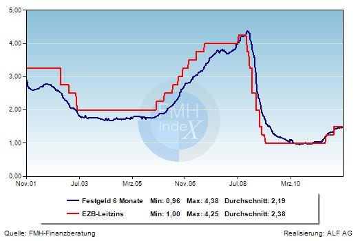 Grafik der Woche: EZB-Leitzins und Festgeld