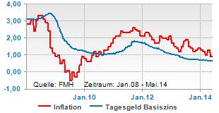 Tagesgeldzins unter Inflationsrate