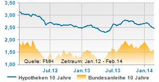 Bundesanleihe und Hypothekenzinsen 10 Jahre fest