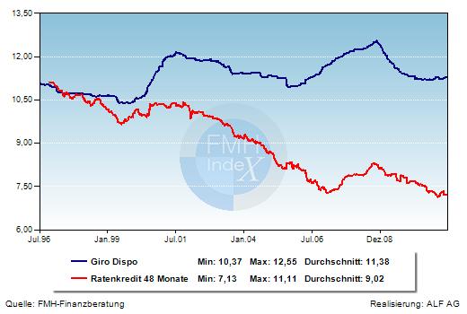 Grafik der Woche: Ratenkredite und Dispozinsen
