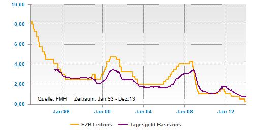 Der Tagesgeldzins folgt früher oder später dem EZB-Leitzins