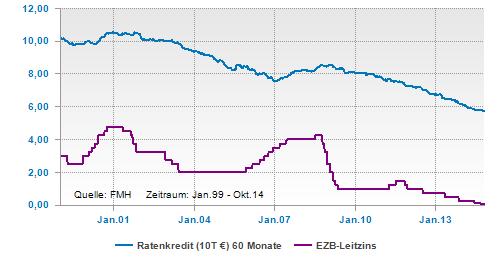 Der Einfluss der EZB auf Ratenkreditzinsen