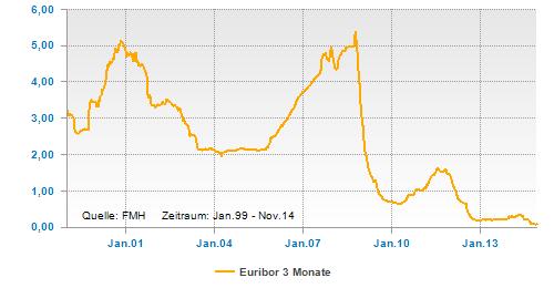 Verlauf des Euribor 3 Monate seit 1999
