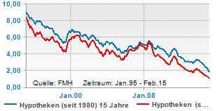 Hypothekenzinsen (5 J. und 15 J. fest) seit Jan. 1995