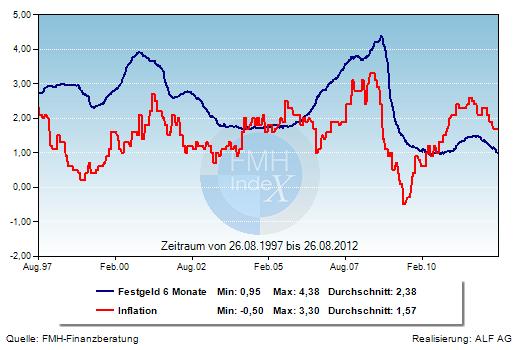 Grafik der Woche: Festgeld und Inflation