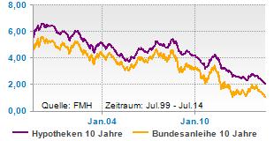 Geringere Anlagezinsen bedeuten höhere Vorfälligkeitsentschädigung