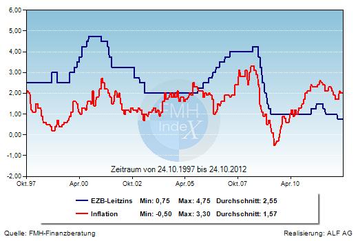 Grafik der Woche:EZB-Leitzins und Inflation