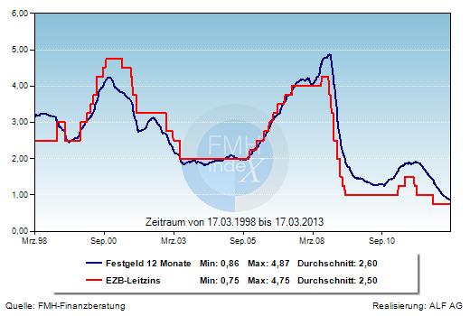 Grafik der Woche: Festgeldzins und EZB-Leitzins