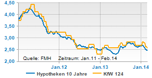 KfW 124 und Hypothekenzinsen 10 Jahre fest oft identisch