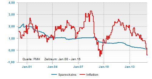 Sparbuchzins und Inflationsrate