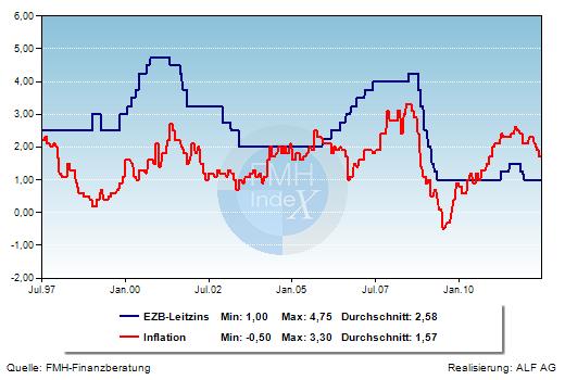 Grafik der Woche: EZB-Leitzins und Inflation