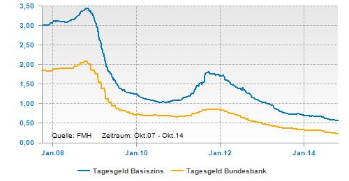 Tagesgeldzins laut Bundesbank und dem FMH-IndeX