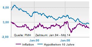 Hypothekenzinsen und Inflation