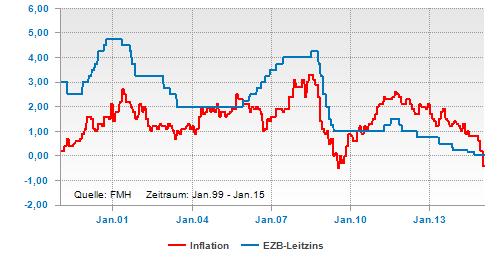 Inflation und EZB-Leitzins