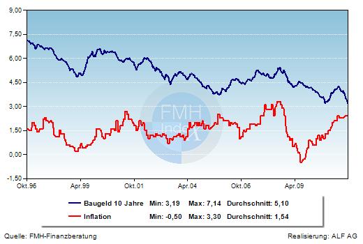 Grafik der Woche: Hypothekenzins und Inflation