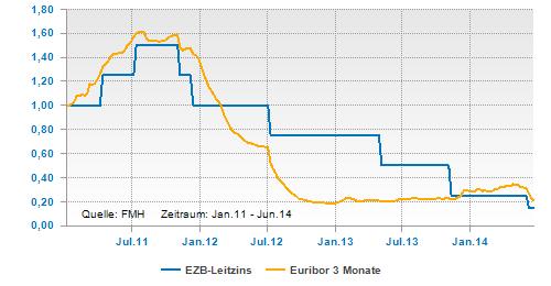 EZB-Leitzins und Euribor 3 Monate