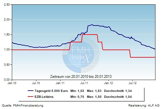 Grafik der Woche: Tagesgeldzins und EZB-Leitzins