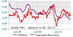 Inflationsrate über den Tagesgeldzinsen