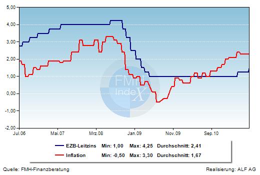 Grafik der Woche: Inflation und EZB-Leitzins