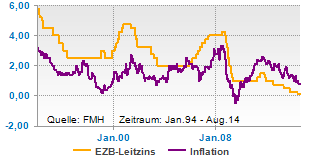 EZB-Leitzins und Inflation
