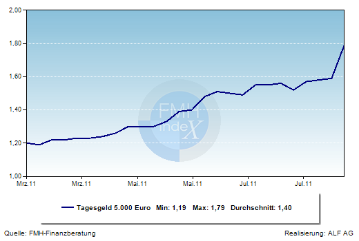 Grafik der Woche: Tagesgeldzinsen