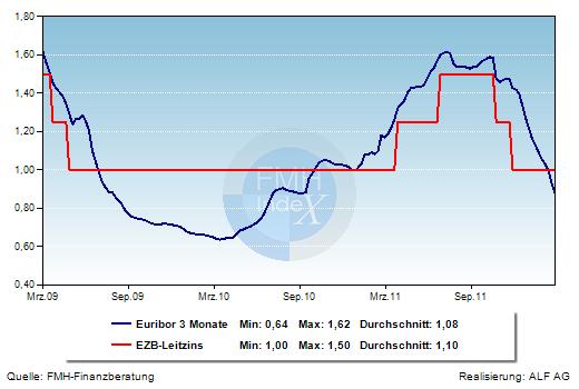 Grafik der Woche: EZB und Euribor