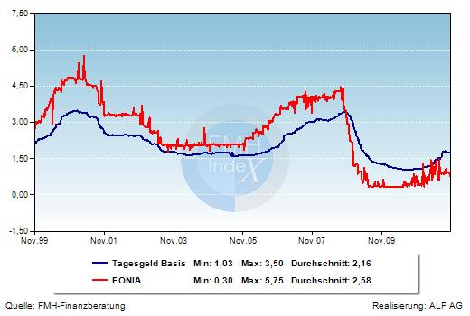 Grafik der Woche: Tagesgeldzinsen und EONIA