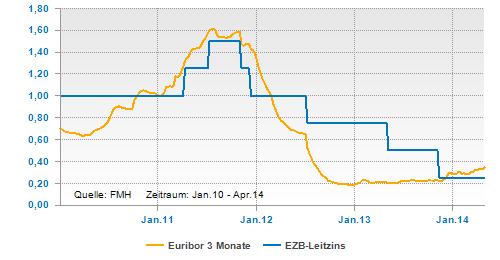 Euribor 3 Monate und EZB-Leitzins