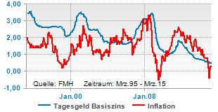 Tagesgeldzins und Inflationsrate