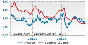 Inflation ist höher als 2 Jahre Festgeld