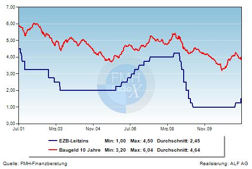 Grafik der Woche: Hypothekenzins und EZB-Leitzins