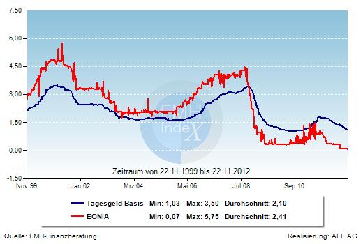 Grafik der Woche: Tagesgeldzins und EONIA
