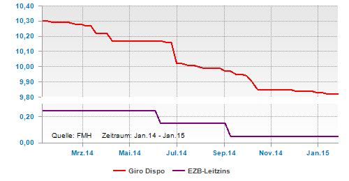 Dispozins und EZB-Leitzins