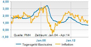 Tagesgeldzins und Inflation