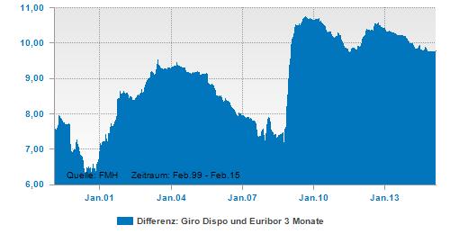 Differenz aus Dispozins und Euribor 3 Monate