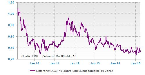 Differenz aus Bundesanleihe und Pfandbrief