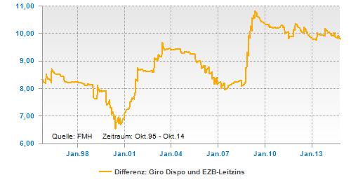 Differenz aus Dispozins und EZB-Leitzins