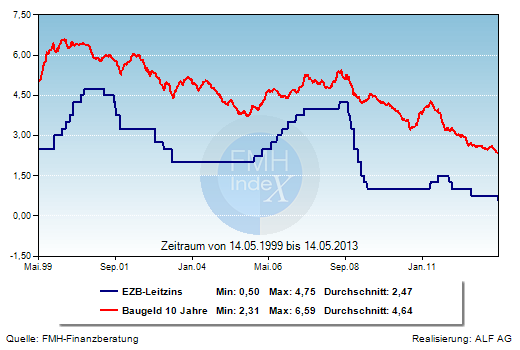 Grafik der Woche: EZB-Leitzins und Hypothekenzinsen