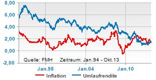 Umlaufrendite und Inflation gleichauf