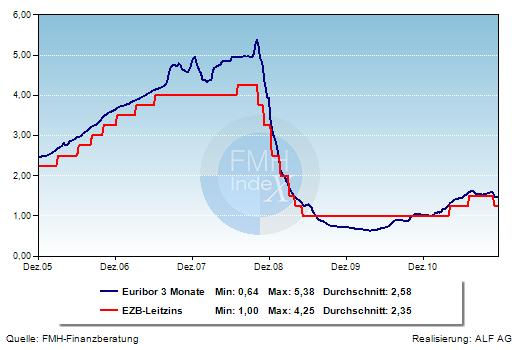 Grafik der Woche: EZB-Leitzins und Euribor