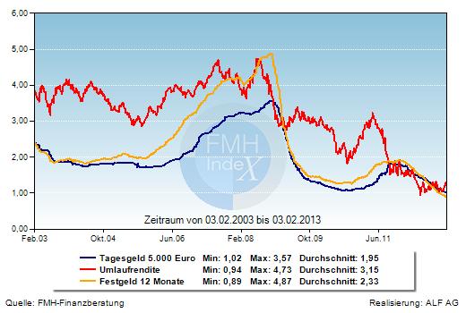 Grafik der Woche: Umlaufrendite und kurzfristige Anlagezinsen