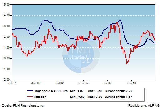 Grafik der Woche: Tagesgeld und Inflationsrate